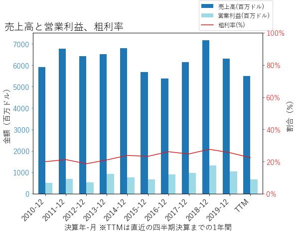 CEの売上高と営業利益、粗利率のグラフ