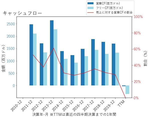 CFGのキャッシュフローのグラフ