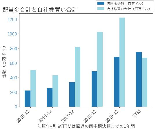 CFGの配当合計と自社株買いのグラフ