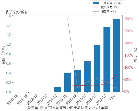 CFGの配当の傾向のグラフ