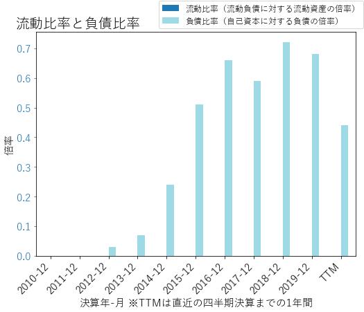 CFGのバランスシートの健全性のグラフ