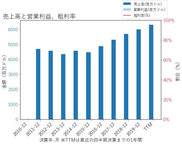 CFGの売上高と営業利益、粗利率のグラフ