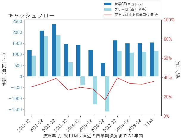 CFのキャッシュフローのグラフ
