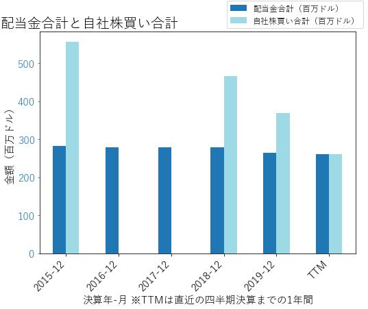 CFの配当合計と自社株買いのグラフ