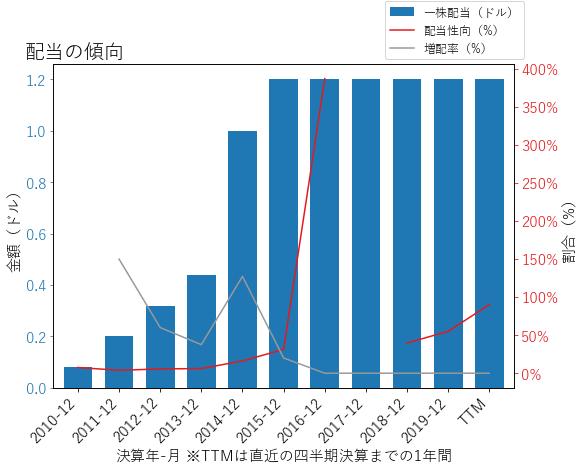 CFの配当の傾向のグラフ