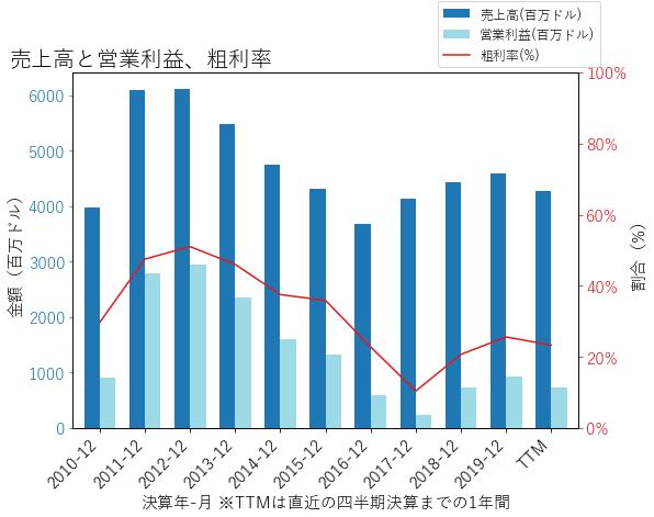CFの売上高と営業利益、粗利率のグラフ