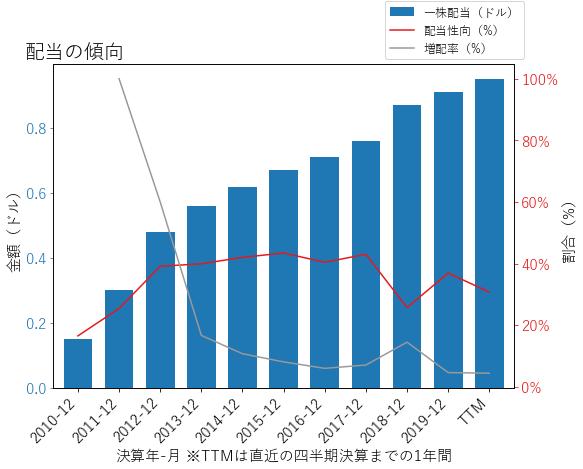 CHDの配当の傾向のグラフ