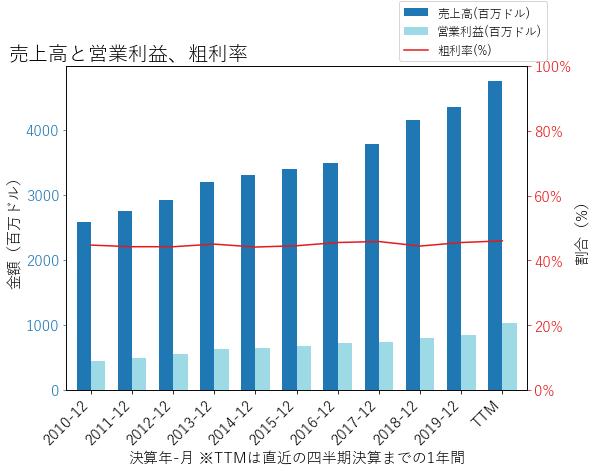 CHDの売上高と営業利益、粗利率のグラフ