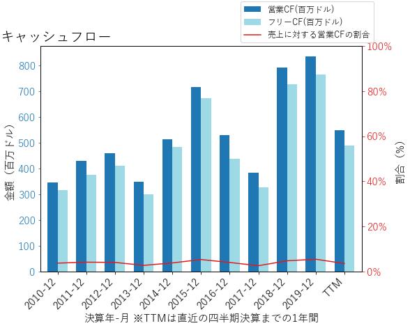CHRWのキャッシュフローのグラフ