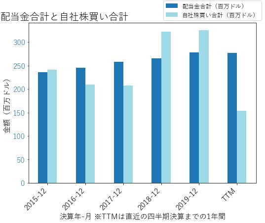 CHRWの配当合計と自社株買いのグラフ