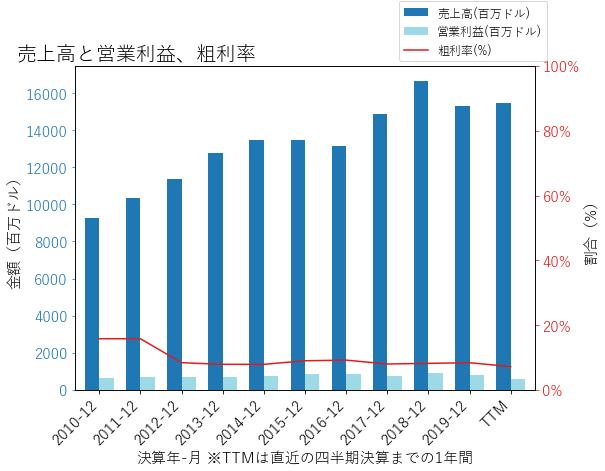 CHRWの売上高と営業利益、粗利率のグラフ