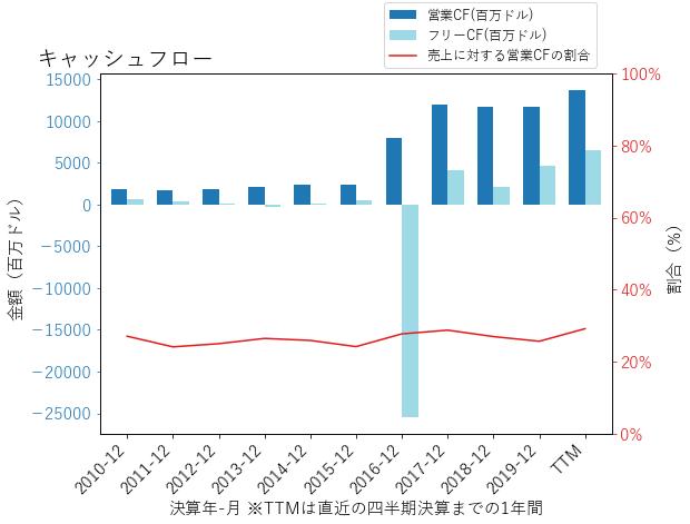 CHTRのキャッシュフローのグラフ