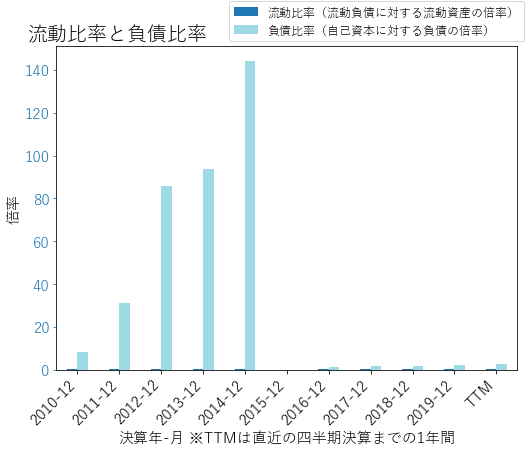 CHTRのバランスシートの健全性のグラフ