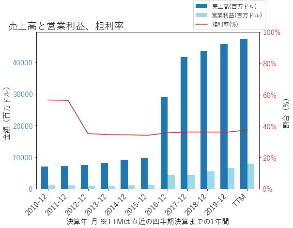 CHTRの売上高と営業利益、粗利率のグラフ