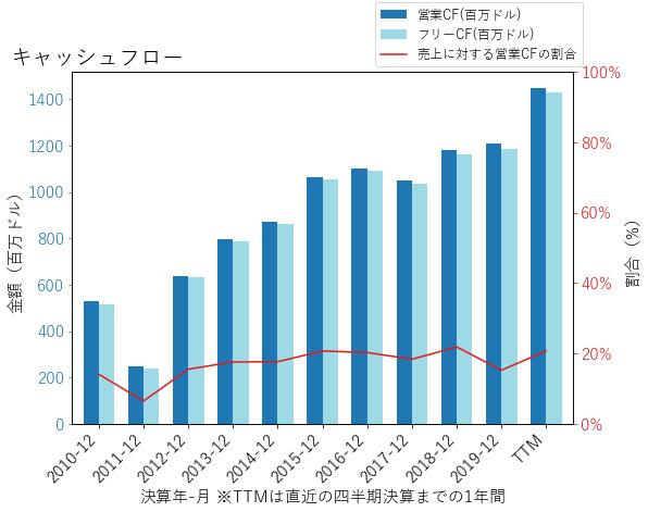 CINFのキャッシュフローのグラフ