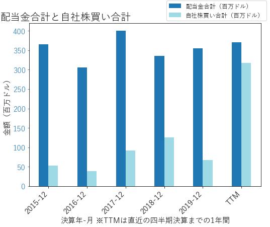 CINFの配当合計と自社株買いのグラフ