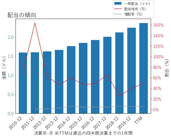CINFの配当の傾向のグラフ