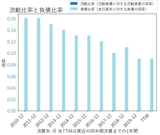 CINFのバランスシートの健全性のグラフ