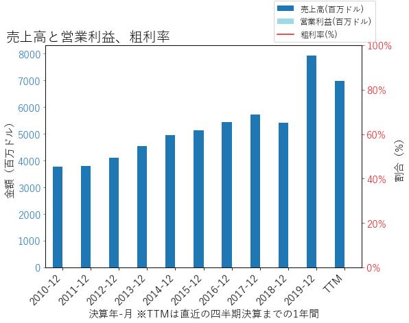 CINFの売上高と営業利益、粗利率のグラフ