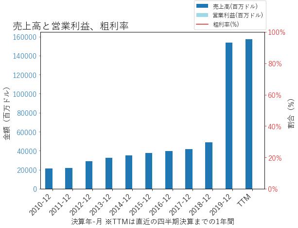 CIの売上高と営業利益、粗利率のグラフ