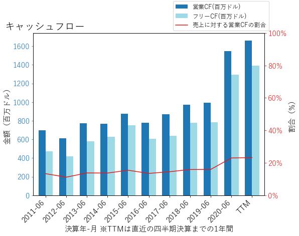 CLXのキャッシュフローのグラフ