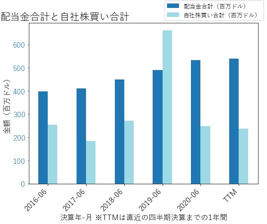 CLXの配当合計と自社株買いのグラフ