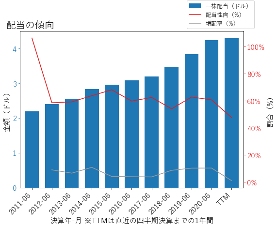 CLXの配当の傾向のグラフ