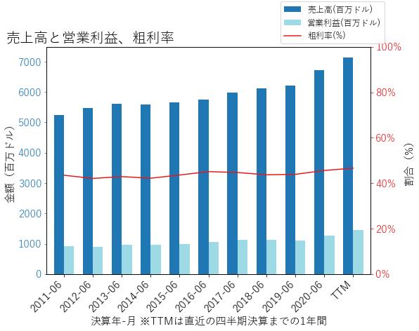 CLXの売上高と営業利益、粗利率のグラフ