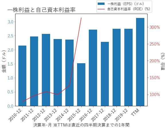CLのEPSとROEのグラフ
