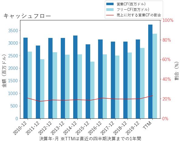 CLのキャッシュフローのグラフ