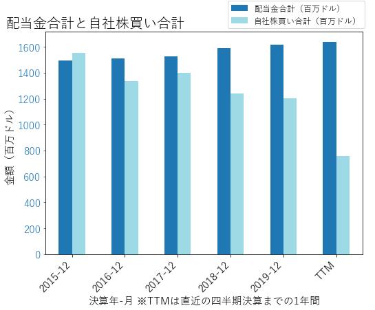 CLの配当合計と自社株買いのグラフ
