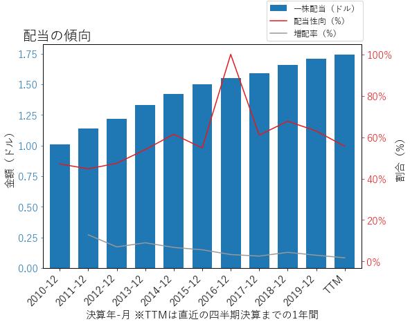 CLの配当の傾向のグラフ