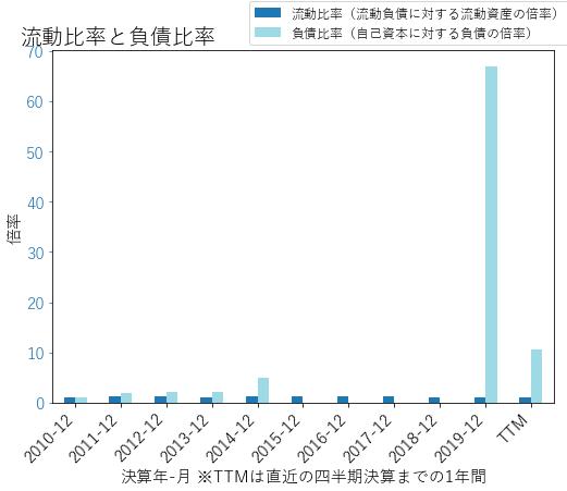 CLのバランスシートの健全性のグラフ