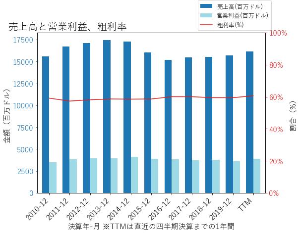 CLの売上高と営業利益、粗利率のグラフ