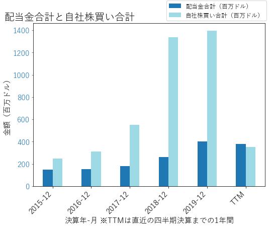 CMAの配当合計と自社株買いのグラフ