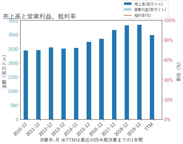 CMAの売上高と営業利益、粗利率のグラフ