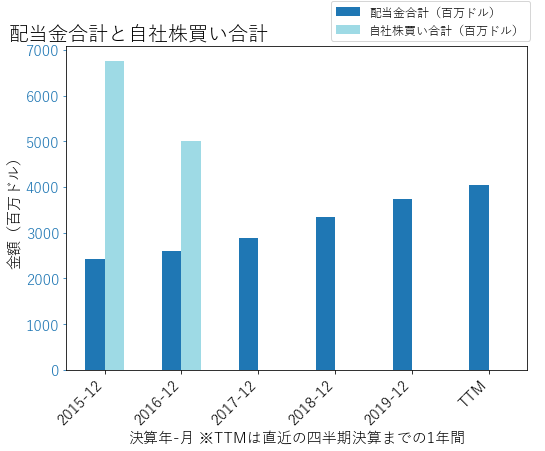 CMCSAの配当合計と自社株買いのグラフ