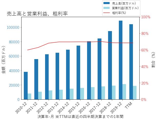 CMCSAの売上高と営業利益、粗利率のグラフ