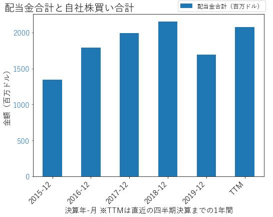 CMEの配当合計と自社株買いのグラフ