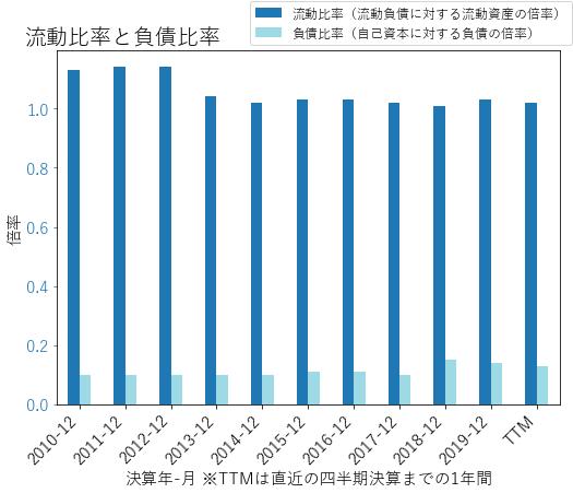 CMEのバランスシートの健全性のグラフ