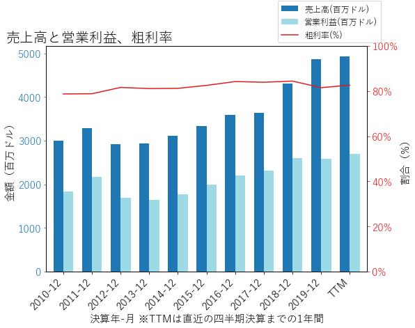 CMEの売上高と営業利益、粗利率のグラフ