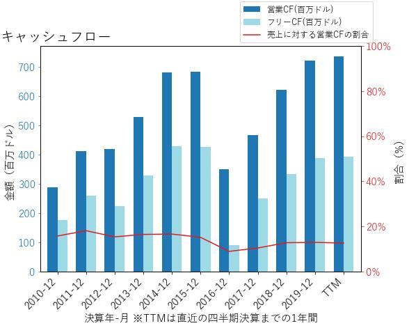 CMGのキャッシュフローのグラフ