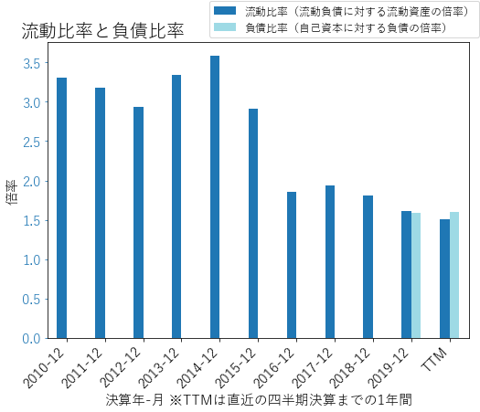 CMGのバランスシートの健全性のグラフ