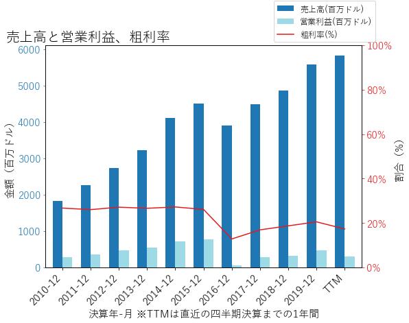 CMGの売上高と営業利益、粗利率のグラフ