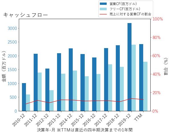 CMIのキャッシュフローのグラフ