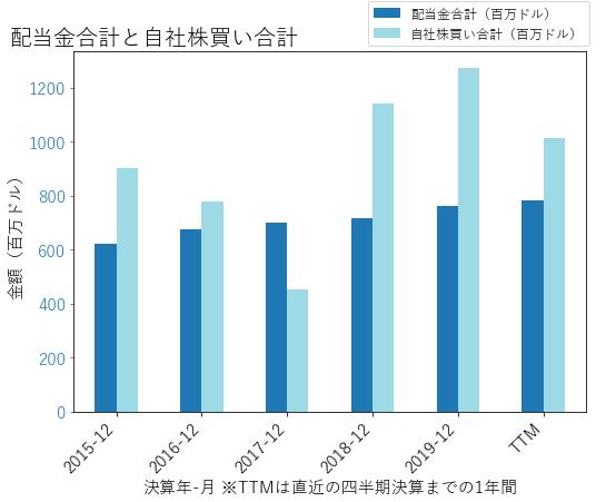 CMIの配当合計と自社株買いのグラフ