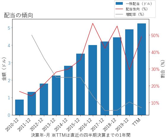 CMIの配当の傾向のグラフ