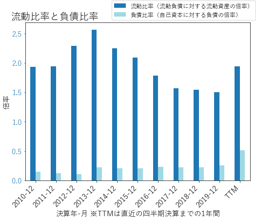 CMIのバランスシートの健全性のグラフ