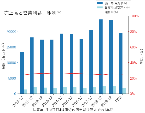 CMIの売上高と営業利益、粗利率のグラフ