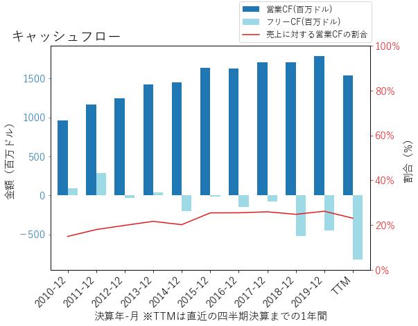 CMSのキャッシュフローのグラフ